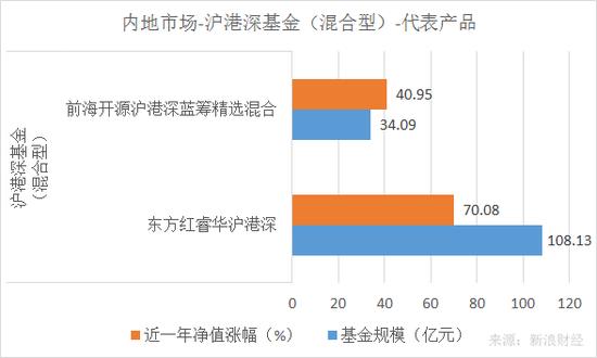 东方红睿华沪港深、前海开源沪港深蓝筹精选混合近一年净值涨幅和规模对比(来源:新浪财经)
