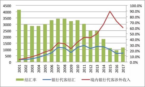 数据来源:国家外汇管理局;国家统计局;中国金融四十人论坛。