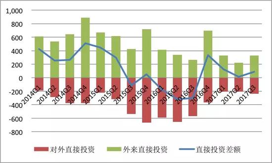 资料来源:国家外汇管理局;中国金融四十人论坛。