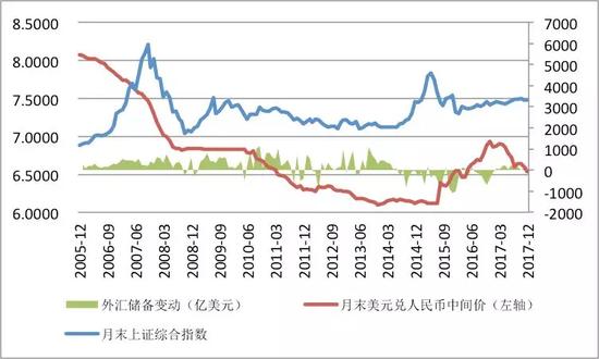 数据来源:国家外汇管理局;上海证券交易所;中国金融四十人论坛。