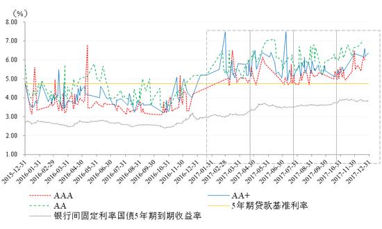 图5 5年期不同信用等级中期票据发行利率走势 资料来源:联合资信COS系统