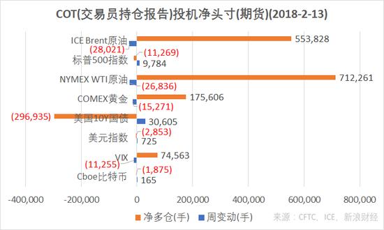 结合CFTC、ICE的交易员持仓报告(COT),截至2月13日,NYMEX、Brent原油、COMEX黄金、VIX指数期货投机净多仓减少,美国10Y国债期货、ICE美元指数、Cboe比特币期货、标普500指数期货净空仓减少。(图片来源:CFTC,ICE,新浪财经)