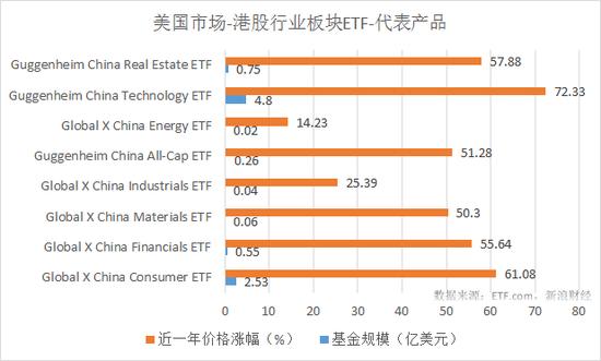 8只美国市场港股行业板块ETF最近一年涨幅和规模对比(来源:新浪财经)