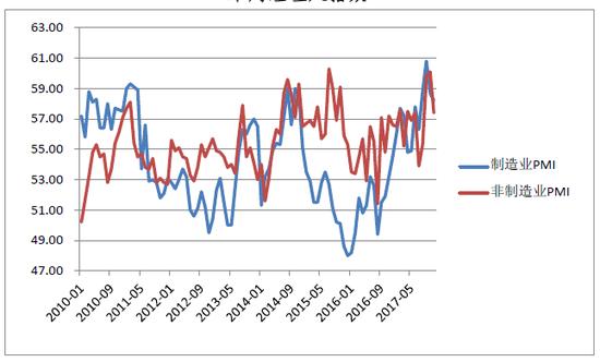 图5:美国2010年1月-2017年11月制造业、非制造业采购经理人指数
