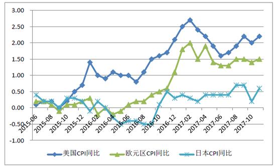 图4:美国、欧元区和日本2015年6月-2017年11月CPI同比变化趋势
