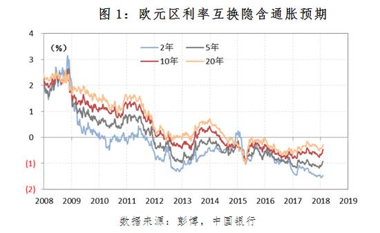 图1:欧元区利率互换隐含通胀预期