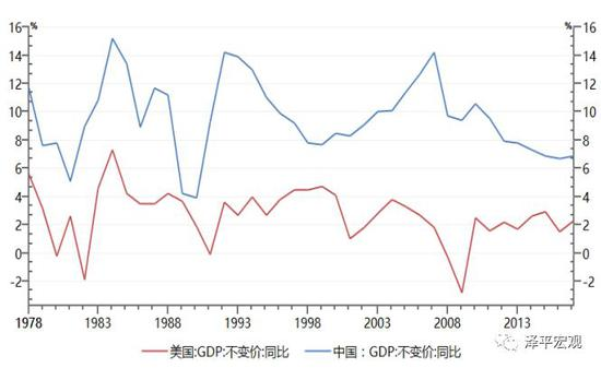 图4:中美GDP增速比较