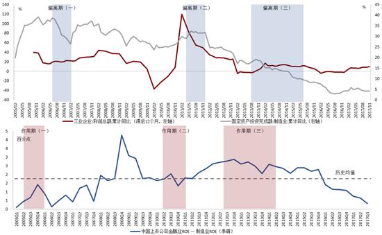 利润信号主导制造业投资增长的总体趋势以及局部偏离