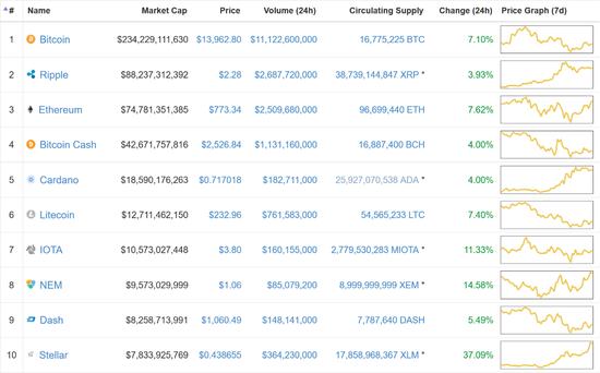 截至2018年1月1日16:00,市值排名前十的加密货币。目前,除了比特币,在总市值座次上的竞争异常激烈。(图片来源:CoinMarketCap)