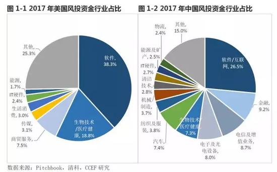 林采宜:2018年投资还得看高科技行业