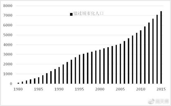 图1:1980-2015年间错过城市化人口的数量