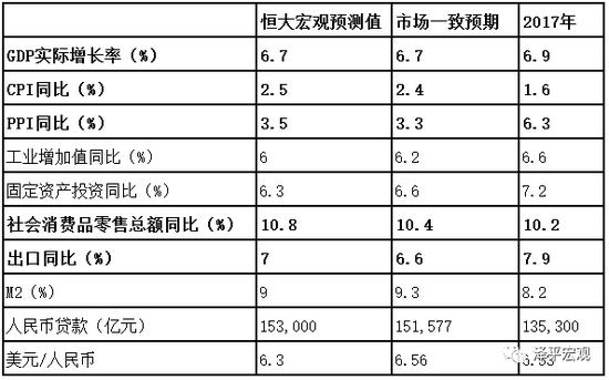 表1:2018年主要经济指标预测