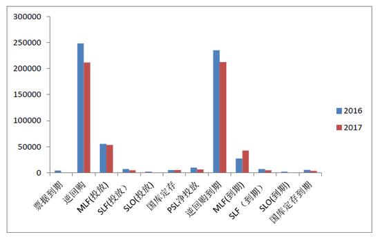 图9:2016、2017年货币投放渠道的对比