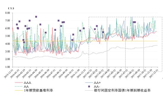 图3 1年期不同信用等级主体所发短期融资券发行利率走势 资料来源:联合资信COS系统