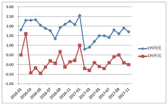 图6:2015年1月至2017年11月CPI同比/环比变化趋势