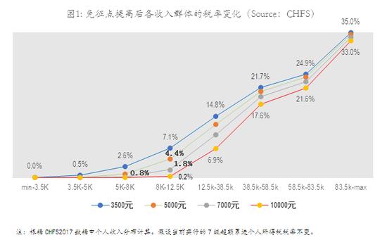 gdp税点_金融学术前沿 全球视角下的中国税负水平衡量与比较