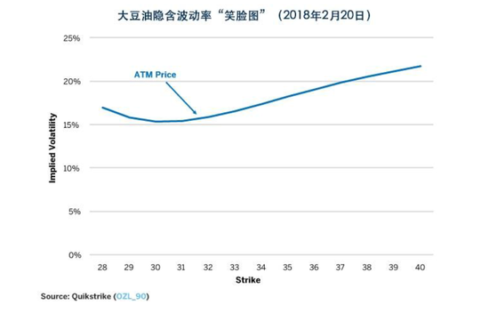 图3:豆油期权交易者更担心上行风险,而非下行风险
