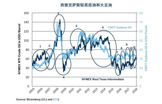 图1:豆油价格往往是原油价格的先行指标