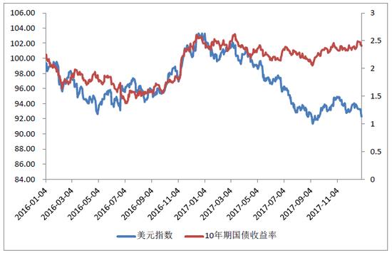 图6:2016年1月-2017年12月美元指数每日变化趋势