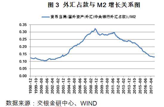 图3 外汇占款与M2增长关系图