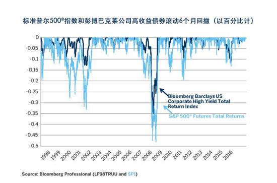 图5:高收益债券和股票市场的回撤往往一致