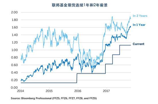 图4:联邦基金期货的表现预示美联储不会急于加息
