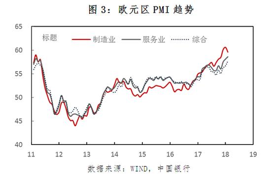 图3:欧元区PMI趋势