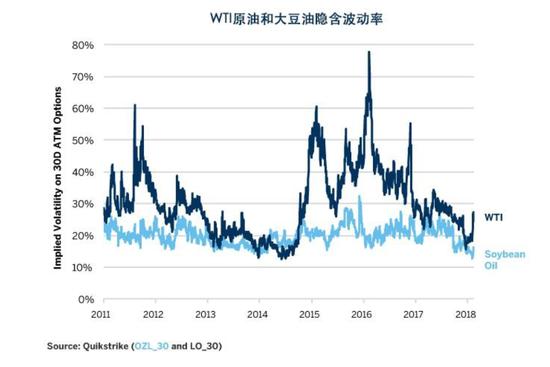 图2:两个市场的期权隐含波动率都很低