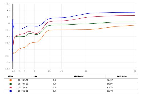 图12:中国国债收益率曲线变化