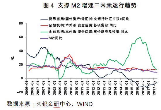 图4 支撑M2增速三因素运行趋势