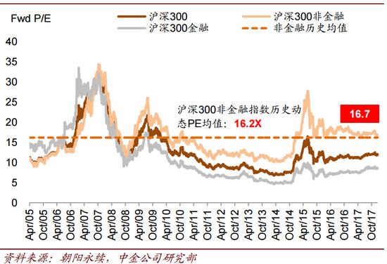 滬深股市估值(前向市盈率)水平仍處於歷史較低水平。(大鈞資産、新浪財經整理)