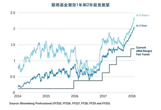 图表2:美国的利率预期大幅上调
