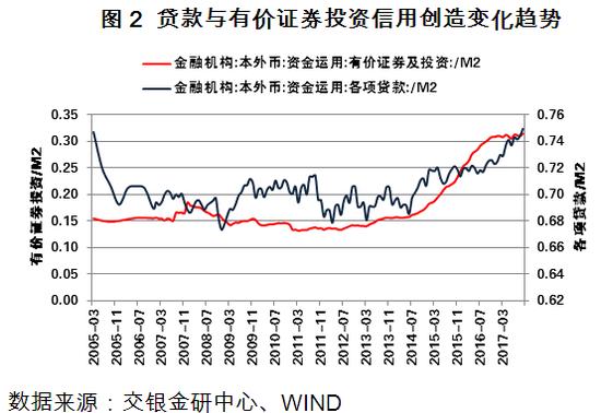 图2 贷款与有价证券投资信用创造变化趋势