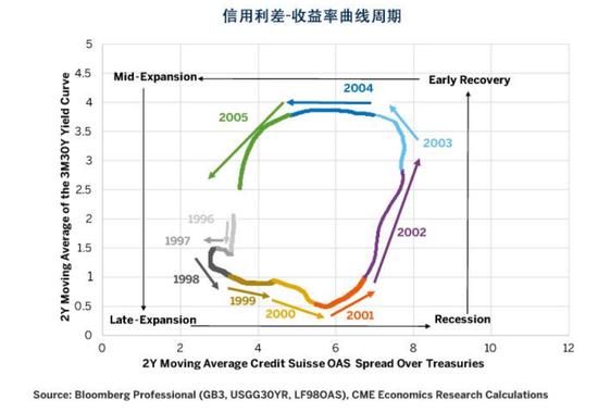 图2:20世纪90年代中期扩张到21世纪10年代中期的信用利差-收益率曲线周期