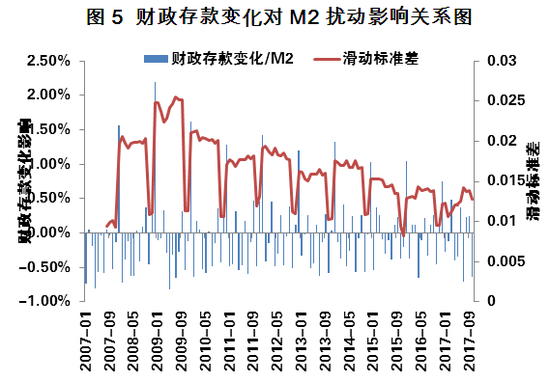图5 财政存款变化对M2扰动影响关系图