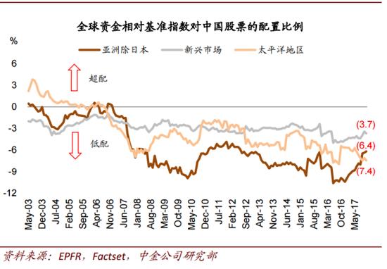 """研究全球投资者资金流向的机构EPFR追踪的数据显示,全球资金相对于新兴市场、亚洲除日本、太平洋地区的基准指数对中国股票的配置比例仍然""""低配""""。(大钧资产、新浪财经整理)"""