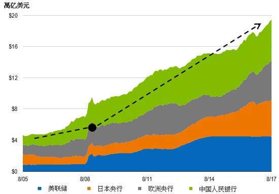 数据源:彭博信息。虚线显示衰退前后的概约增幅。仅供说明和讨论之用。(图片来源:富兰克林邓普顿投资)