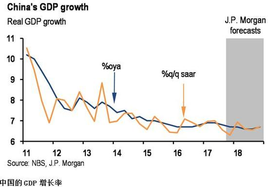 2018中国GDP增长预测上调至6.7%