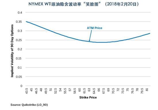 图4:WTI期权交易者更担心下行风险,而非上行风险