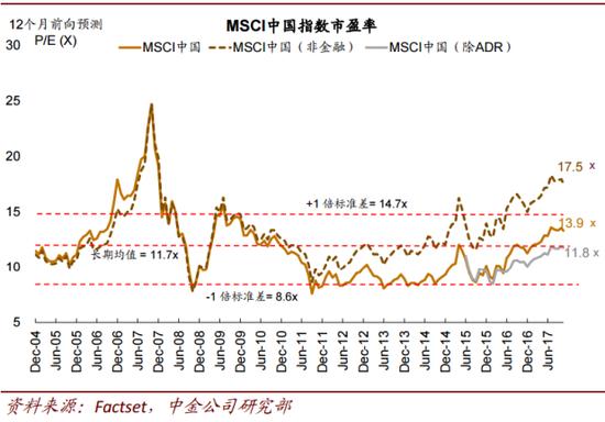 涵蓋中國海外上市公司的MSCI中國指數估值水平目前仍處於統計上的正常波動區間。(大鈞資産、新浪財經整理)