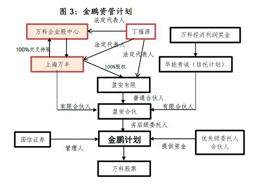 图2:德赢资管计划架构
