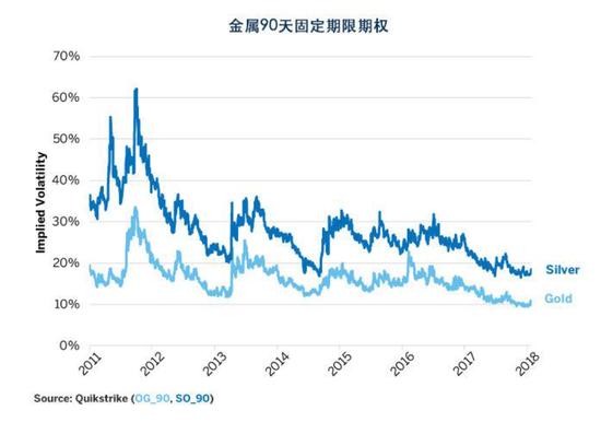 图表3:平价期权数量接近历史低位