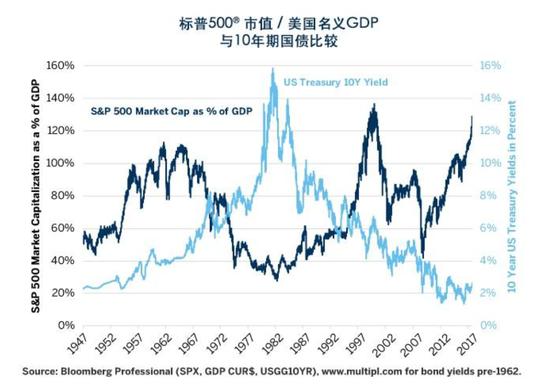 图表5:股票估值与国债收益率往往走势相反