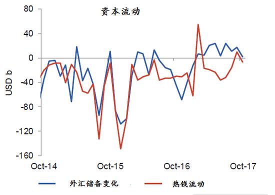 图表8:今年资本外流压力明显减轻,外汇储备连续9个月正增长