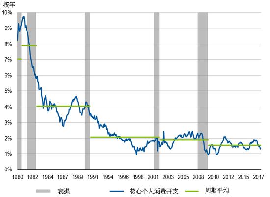 數據源:FactSet ,美國經濟分析局。僅供说明和討論之用。(圖片來源:富蘭克林鄧普頓投資)