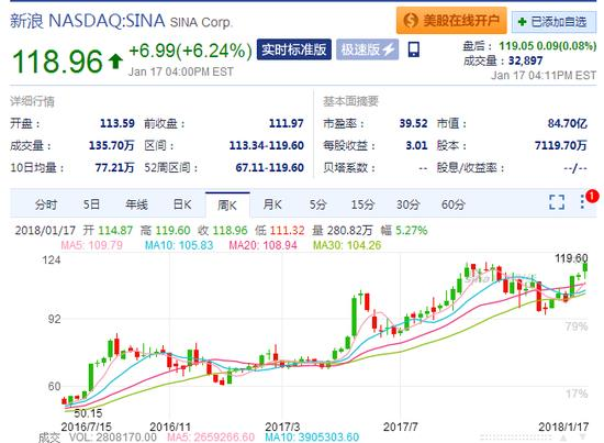 http://n.sinaimg.cn/finance/transform/w550h403/20180118/J2mr-fyqtwzu1196888.jpg