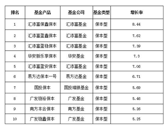 数据来源:天相投顾,2017年1月1日至2017年12月29日