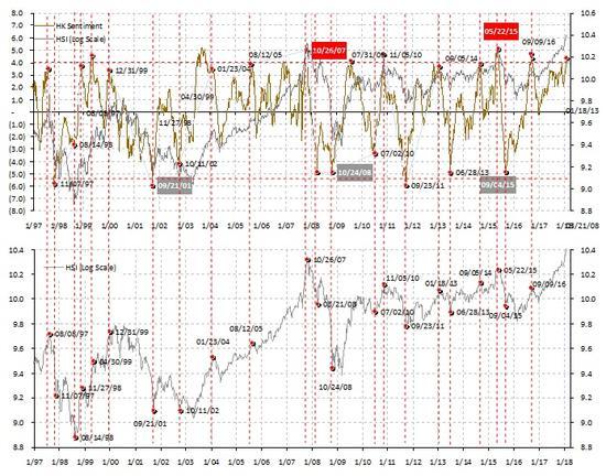 图表一:市场情绪极端亢奋,短期内交易要谨慎