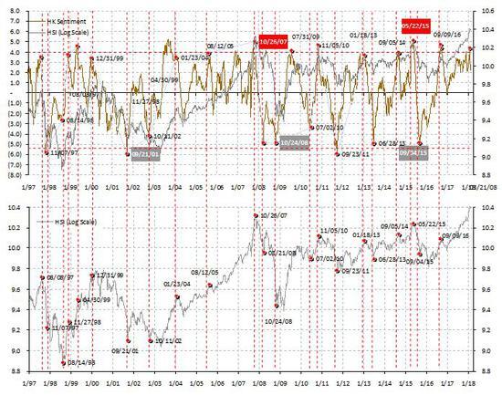 图表一:市场情绪已从极端水平回落,但仍处于高位