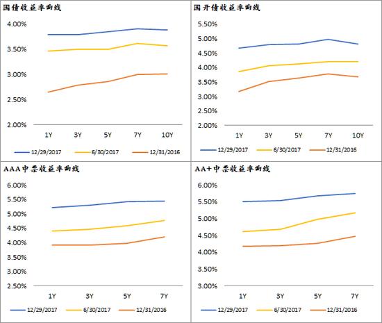 国债、国开债、AAA中票、AA+中票收益率曲线中枢抬升。国债、国开债收益率曲线呈扁平化趋势。(数据来源:Wind,大钧资产整理)